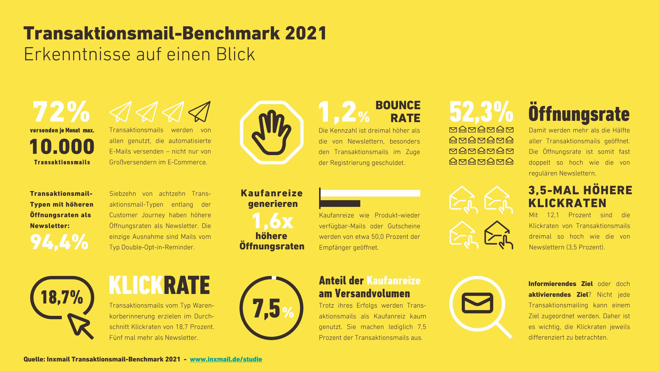 Erkenntnisse des Inxmail Transaktionsmail-Benchmark 2021